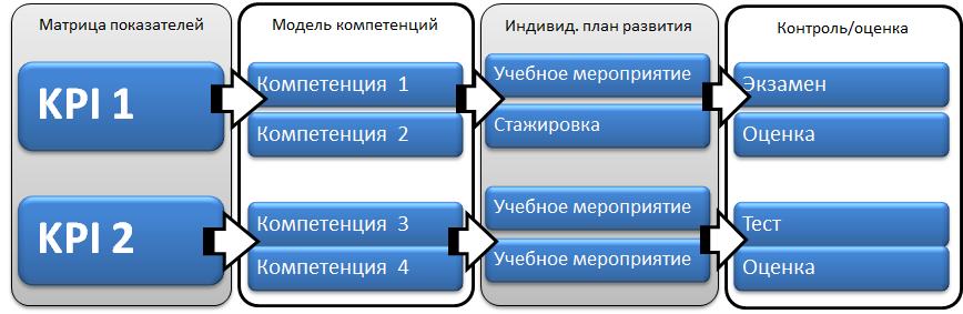 Модель компетенций сотрудников