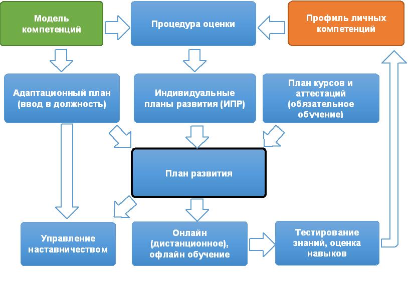Управление развитием сотрудников