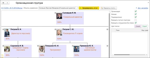 отчет Организационная структура в ПП 1С_Управление по целям и kpi