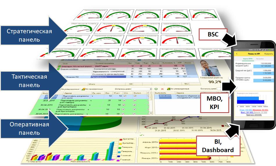 Информационные слои в ПП 1С:Управление по целям и KPI