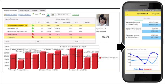 Портал и мобильное приложение в ПП 1С:Управление по целям и KPI