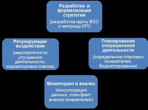 Цикл Enterprise performance management в ПП 1С:Управление по целям и KPI