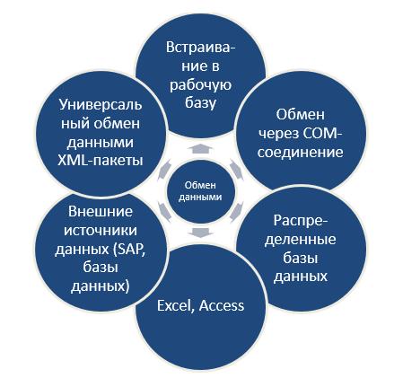 Способы консолидации данных по KPI в ПП 1С:Управление по целям и KPI