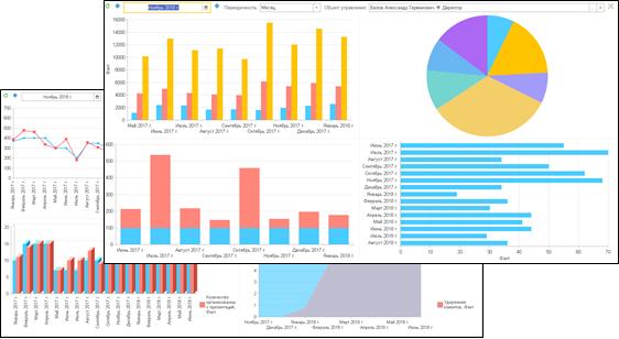 Дашборды по KPI в ПП 1С:Управление по целям и KPI