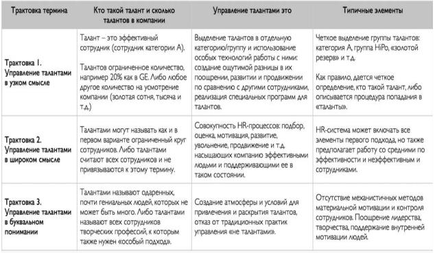 Три трактовки управления талантами