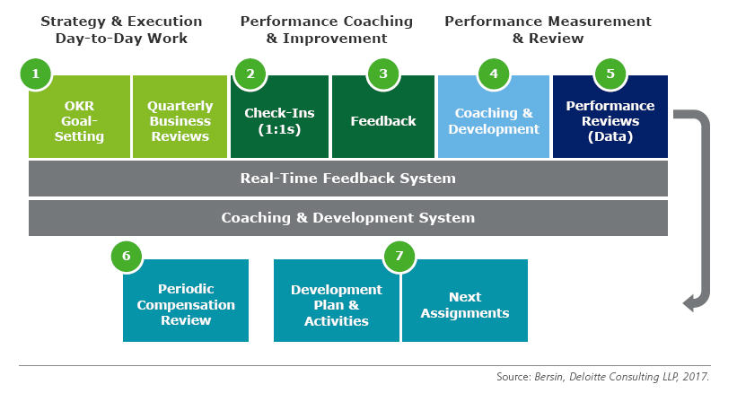 coaching for performance improvement Performance improvement plans voluntary coaching you are here coaching performance improvement plans will work with them on a performance improvement plan.