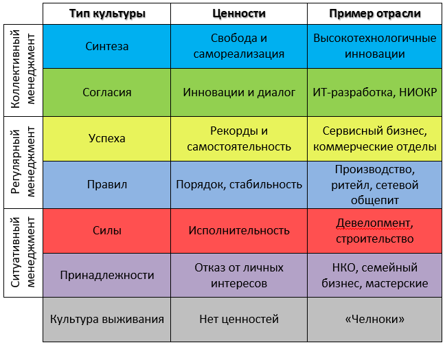 Таблица 1.Типы корпоративных культур