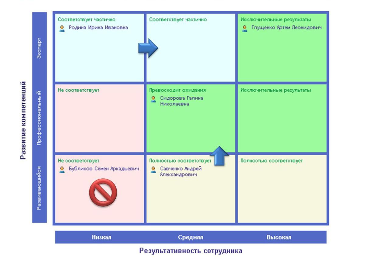 Оценка талантов по сетке «Результаты – Потенциал» (Performance and Potential, PP), рейтинг развития, box9, box12