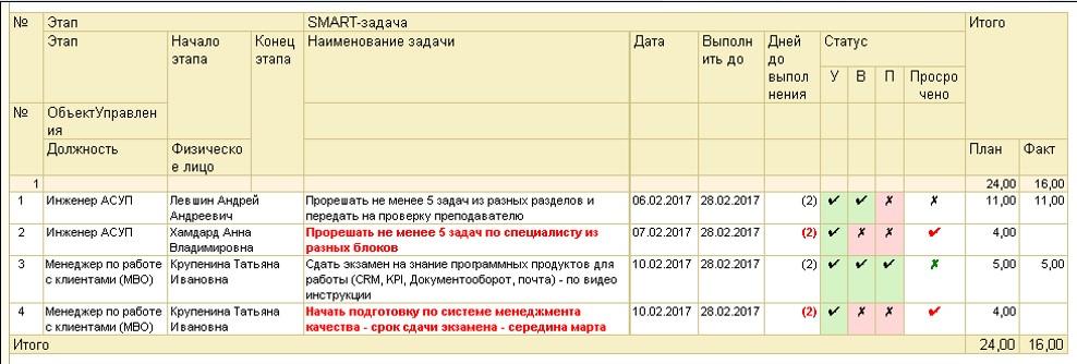 Отчет по реализации плана развития компетенций