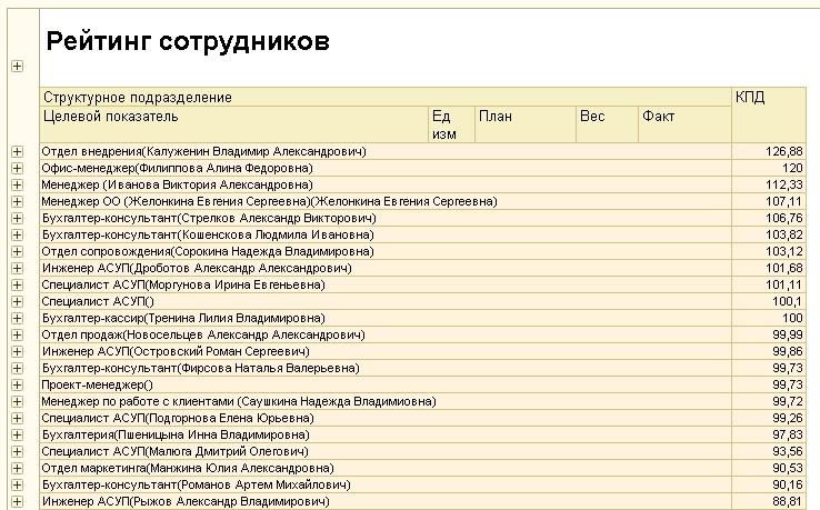 Отчет рейтинг сотрудников в 1С: Управление по целям и KPI