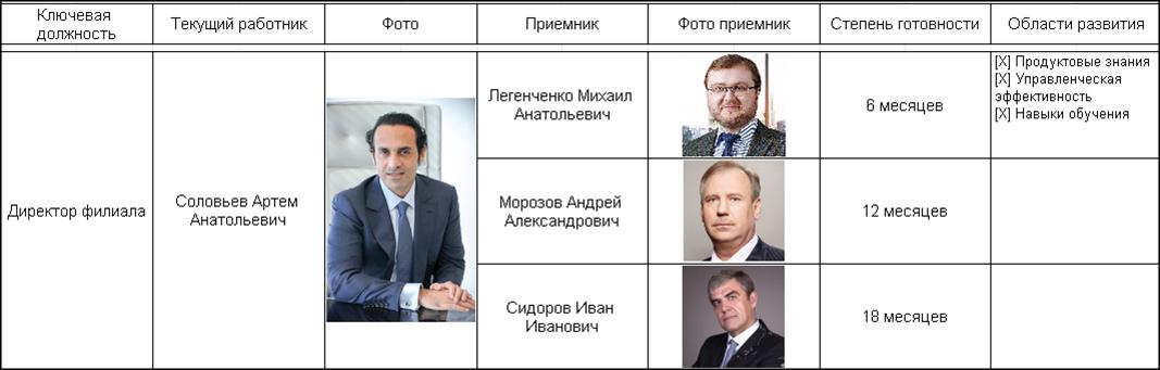 Бизнес процесс: Выдвижение кандидата на должность, план преемственности, кадровый резерв