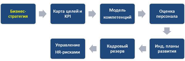 Кадровый резерв - последовательность шагов