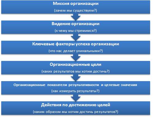 Формализация стратегии. Схема.PNG